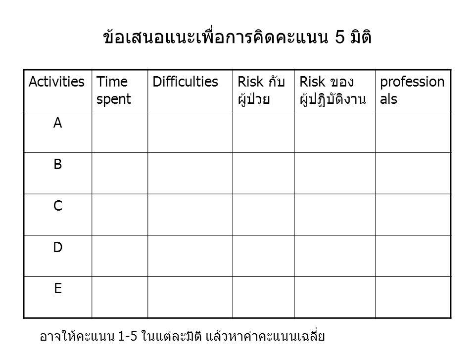 ข้อเสนอแนะเพื่อการคิดคะแนน 5 มิติ ActivitiesTime spent DifficultiesRisk กับ ผู้ป่วย Risk ของ ผู้ปฏิบัติงาน profession als A B C D E อาจให้คะแนน 1-5 ใน