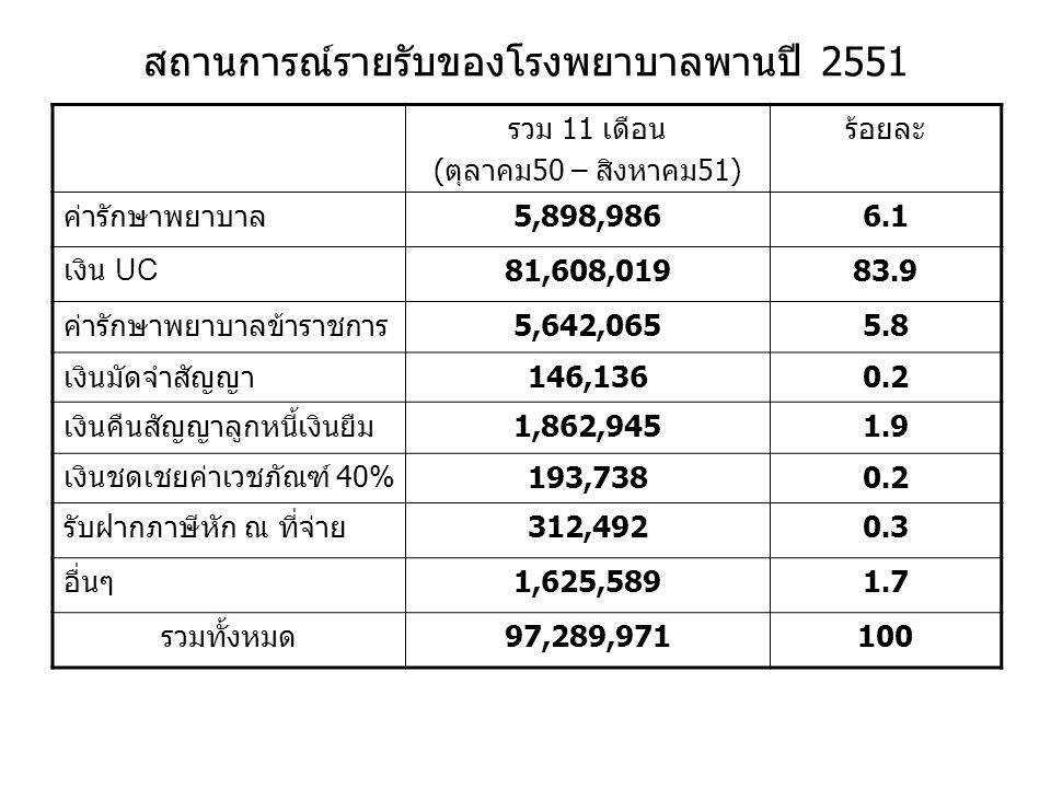 สถานการณ์รายรับของโรงพยาบาลพานปี 2551 รวม 11 เดือน ( ตุลาคม 50 – สิงหาคม 51) ร้อยละ ค่ารักษาพยาบาล5,898,9866.1 เงิน UC 81,608,01983.9 ค่ารักษาพยาบาลข้