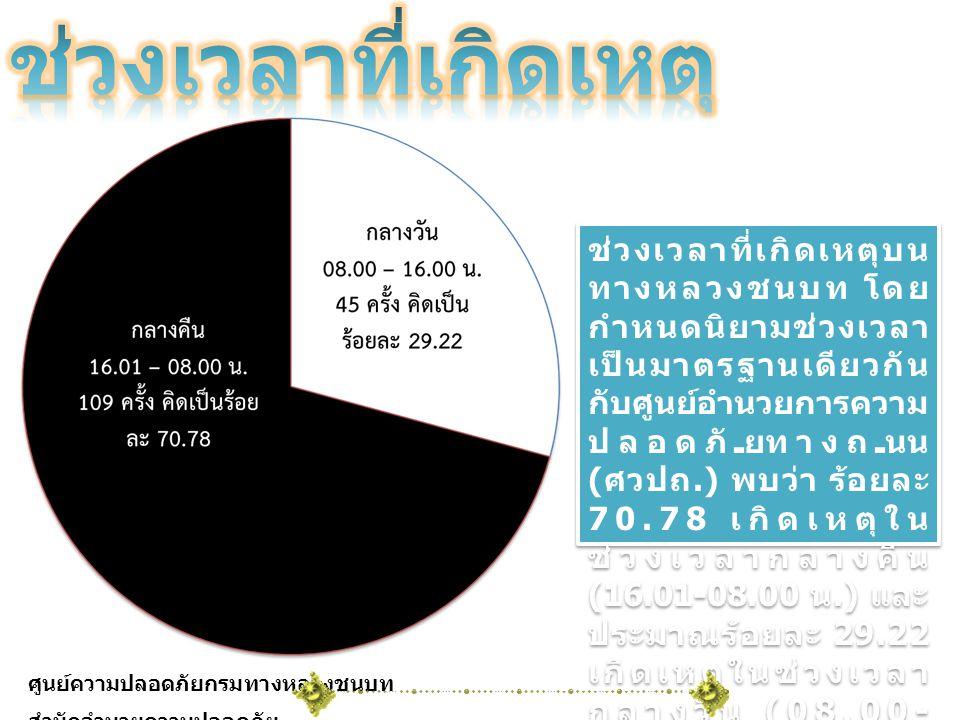 ช่วงเวลาที่เกิดเหตุบน ทางหลวงชนบท โดย กำหนดนิยามช่วงเวลา เป็นมาตรฐานเดียวกัน กับศูนย์อำนวยการความ ปลอดภัยทางถนน ( ศวปถ.) พบว่า ร้อยละ 70.78 เกิดเหตุใน ช่วงเวลากลางคืน (16.01-08.00 น.) และ ประมาณร้อยละ 29.22 เกิดเหตุในช่วงเวลา กลางวัน (08.00- 16.00 น.) ศูนย์ความปลอดภัยกรมทางหลวงชนบท สำนักอำนวยความปลอดภัย
