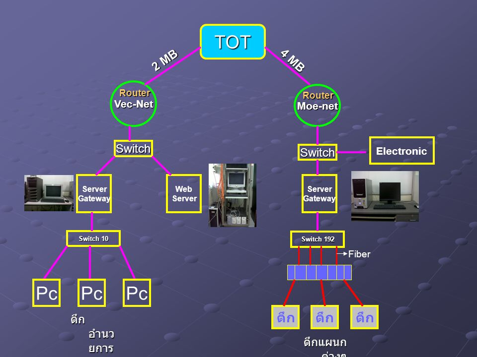 TOT Vec-Net Moe-net Switch Switch Server Gateway Web Server Switch 10 Pc Electronic Server Gateway Switch 192 Fiber ตึก ตึก อำนว ยการ 2 MB 4 MB ตึกแผน