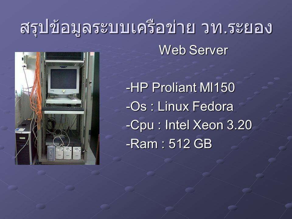 สรุปข้อมูลระบบเครือข่าย วท. ระยอง Web Server -HP Proliant Ml150 -Os : Linux Fedora -Cpu : Intel Xeon 3.20 -Ram : 512 GB