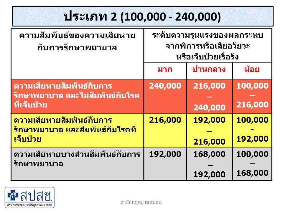 ประเภท 3( ไม่เกิน 100,000) ความสัมพันธ์ของความเสียหาย กับการรักษาพยาบาล การบาดเจ็บหรือเจ็บป่วย ต่อเนื่องต้องใช้เวลาและ ค่าใช้จ่ายในการรักษาหรือฟื้นฟู มากปานกลางน้อย ความเสียหายสัมพันธ์กับการ รักษาพยาบาล และไม่สัมพันธ์กับ โรคที่เจ็บป่วย 100,00090,000 – 100,000 ไม่เกิน 80,000 ความเสียหายสัมพันธ์กับการ รักษาพยาบาล และสัมพันธ์กับโรคที่ เจ็บป่วย 90,00080,000 - 90,000 ไม่เกิน 70,000 ความเสียหายบางส่วนสัมพันธ์กับ การรักษาพยาบาล 80,00070,000 - 80,000 ไม่เกิน 60,000 สำนักกฎหมาย สปสช.