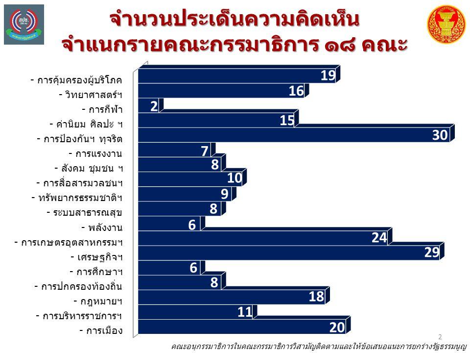 จำนวนประเด็นความคิดเห็น จำแนกรายคณะกรรมาธิการ ๑๘ คณะ 2 คณะอนุกรรมาธิการในคณะกรรมาธิการวิสามัญติดตามและให้ข้อเสนอแนะการยกร่างรัฐธรรมนูญ