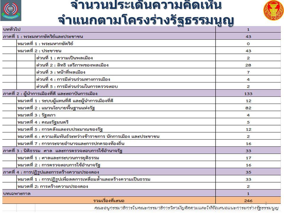 4 รายละเอียดประเด็นความคิดเห็นทางสถิติโดยสรุปจำแนกตามโครงร่างรัฐธรรมนูญ