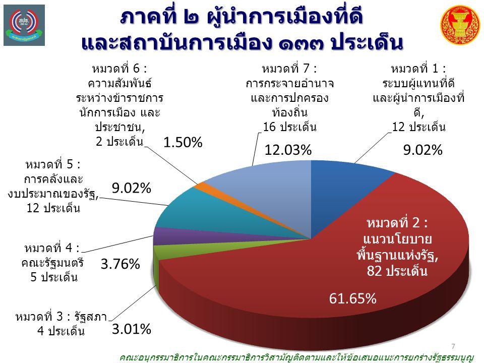 ภาคที่ ๒ ผู้นำการเมืองที่ดี และสถาบันการเมือง ๑๓๓ ประเด็น 3.01% 61.65% 3.76% 9.02% 1.50% 12.03% 9.02% 7 คณะอนุกรรมาธิการในคณะกรรมาธิการวิสามัญติดตามและให้ข้อเสนอแนะการยกร่างรัฐธรรมนูญ