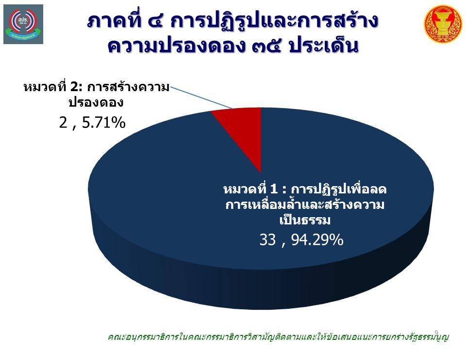 ภาคที่ ๔ การปฏิรูปและการสร้าง ความปรองดอง ๓๕ ประเด็น หมวดที่ 2: การสร้างความ ปรองดอง 33, 94.29% 9 คณะอนุกรรมาธิการในคณะกรรมาธิการวิสามัญติดตามและให้ข้อเสนอแนะการยกร่างรัฐธรรมนูญ หมวดที่ 1 : การปฏิรูปเพื่อลด การเหลื่อมล้ำและสร้างความ เป็นธรรม 2, 5.71%