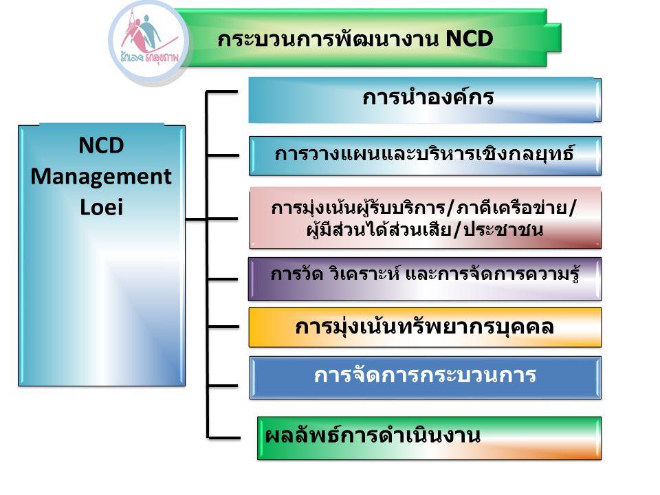 NCD Management Loei การนำองค์กร การวางแผนและบริหารเชิงกลยุทธ์ การมุ่งเน้นผู้รับบริการ/ภาคีเครือข่าย/ ผู้มีส่วนได้ส่วนเสีย/ประชาชน การมุ่งเน้นผู้รับบริ