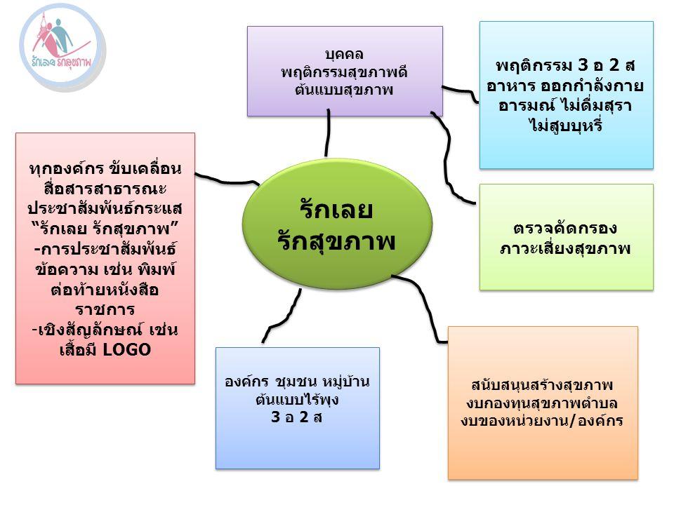 รักเลย รักสุขภาพ รักเลย รักสุขภาพ บุคคล พฤติกรรมสุขภาพดี ต้นแบบสุขภาพ บุคคล พฤติกรรมสุขภาพดี ต้นแบบสุขภาพ พฤติกรรม 3 อ 2 ส อาหาร ออกกำลังกาย อารมณ์ ไม