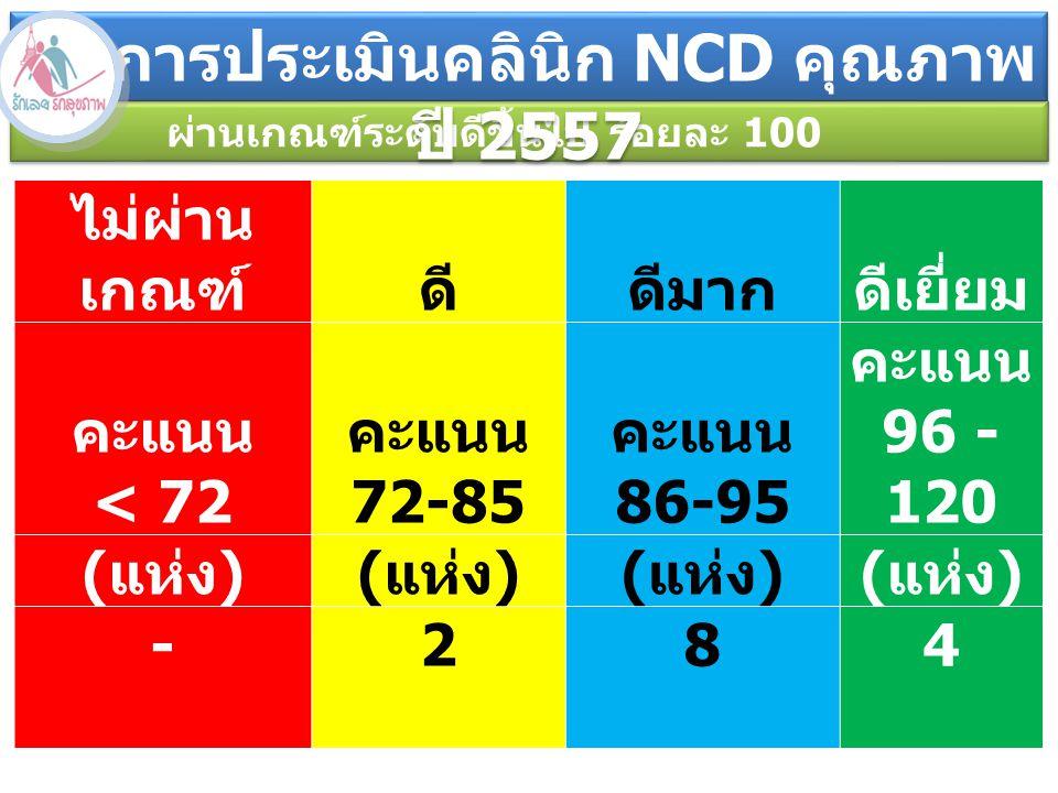 ไม่ผ่าน เกณฑ์ดีดีมากดีเยี่ยม คะแนน < 72 คะแนน 72-85 คะแนน 86-95 คะแนน 96 - 120 ( แห่ง ) -284 ผ่านเกณฑ์ระดับดีขึ้นไป ร้อยละ 100 ผลการประเมินคลินิก NCD