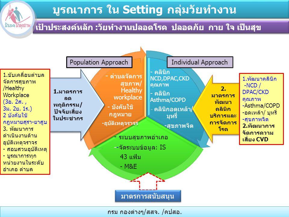 - คลินิก NCD,DPAC,CKD คุณภาพ - คลินิก Asthma/COPD - คลินิกอดเหล้า/ บุหรี่ -สุขภาพจิต - ระบบสุขภาพอำเภอ --จัดระบบข้อมูล: IS 43 แฟ้ม - M&E - ตำบลจัดการ