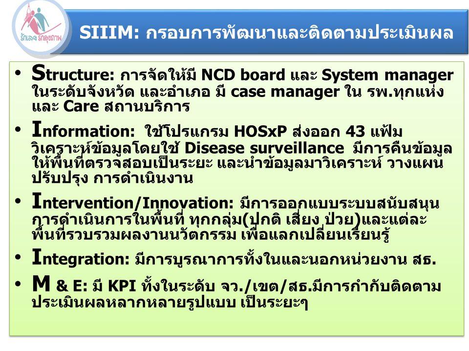 SIIIM: กรอบการพัฒนาและติดตามประเมินผล S tructure: การจัดให้มี NCD board และ System manager ในระดับจังหวัด และอำเภอ มี case manager ใน รพ.ทุกแห่ง และ C