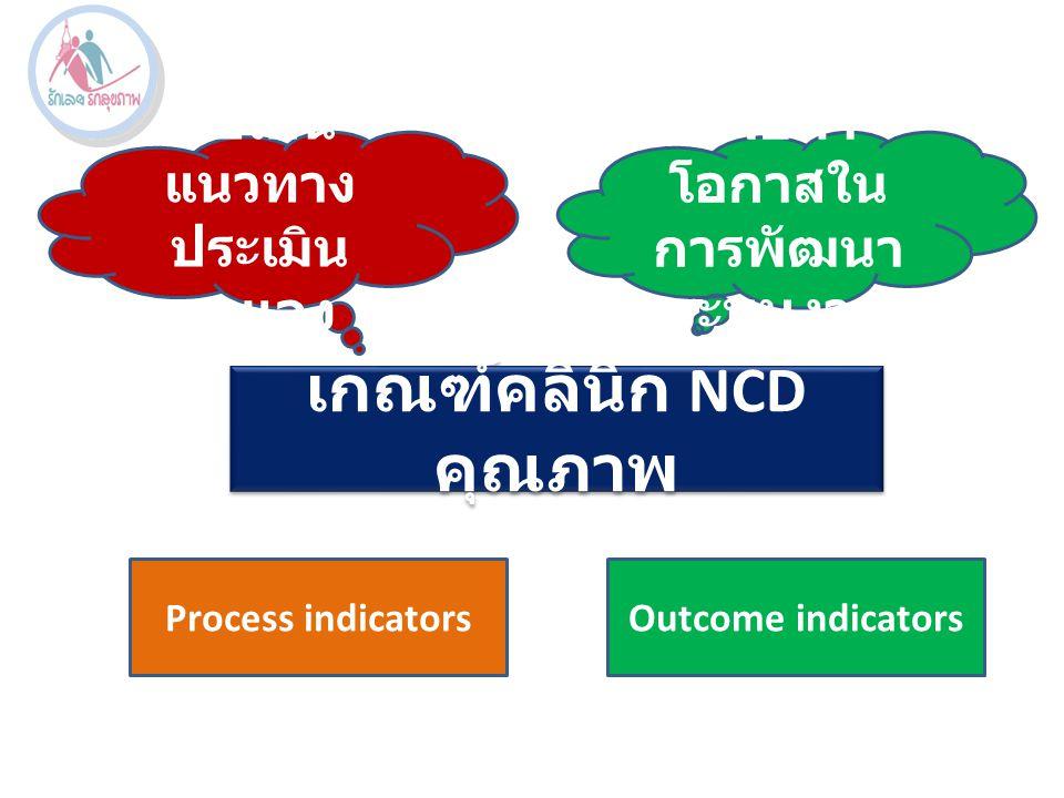 เกณฑ์คลินิก NCD คุณภาพ ใช้เป็น แนวทาง ประเมิน ตนเอง เพื่อหา โอกาสใน การพัฒนา ระบบงาน Process indicatorsOutcome indicators