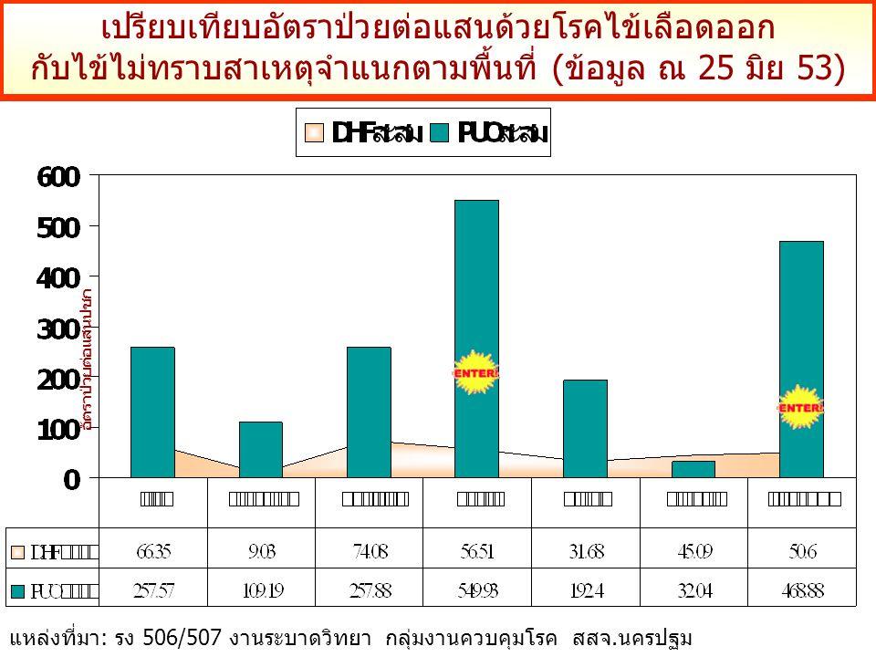 เปรียบเทียบอัตราป่วยต่อแสนด้วยโรคไข้เลือดออก กับไข้ไม่ทราบสาเหตุจำแนกตามพื้นที่ (ข้อมูล ณ 25 มิย 53) อัตราป่วยต่อแสนปชก แหล่งที่มา: รง 506/507 งานระบาดวิทยา กลุ่มงานควบคุมโรค สสจ.นครปฐม