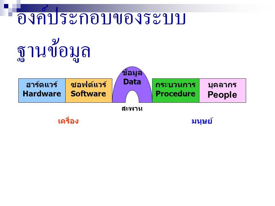 ฮาร์ดแวร์ (Hardware) หมายถึงคอมพิวเตอร์และอุปกรณ์รอบข้างซึ่ง เกี่ยวข้องกับการใช้งานฐานข้อมูล