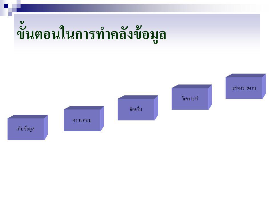 คุณสมบัติของคลังข้อมูล 1.ตามหัวข้อเรื่องที่ต้องการ (Subject Oriented) 2.