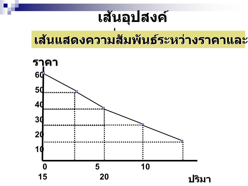 เส้นอุปสงค์ ต่อราคา 60 50 40 30 20 10 0 5 10 15 20 ปริมา ณ ราคา เส้นแสดงความสัมพันธ์ระหว่างราคาและความต้องการซื้อสินค้า