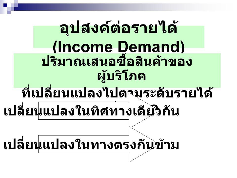 อุปสงค์ต่อรายได้ (Income Demand) ปริมาณเสนอซื้อสินค้าของ ผู้บริโภค ที่เปลี่ยนแปลงไปตามระดับรายได้ ของผู้บริโภค เปลี่ยนแปลงในทิศทางเดียวกัน เปลี่ยนแปลง