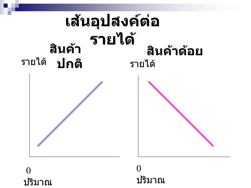 เส้นอุปสงค์ต่อ รายได้ สินค้า ปกติ สินค้าด้อย รายได้ 0 ปริมาณ