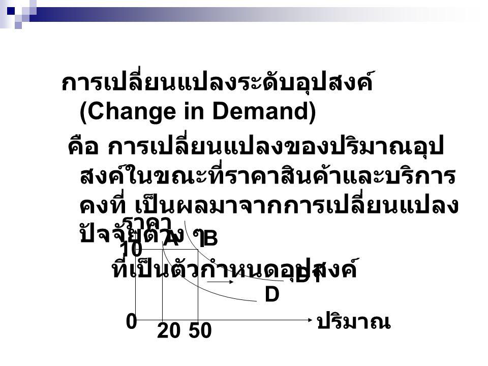 การเปลี่ยนแปลงระดับอุปสงค์ (Change in Demand) คือ การเปลี่ยนแปลงของปริมาณอุป สงค์ในขณะที่ราคาสินค้าและบริการ คงที่ เป็นผลมาจากการเปลี่ยนแปลง ปัจจัยต่า