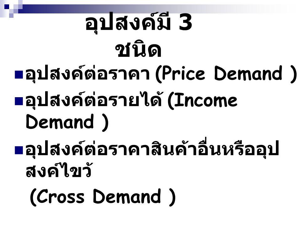 อุปสงค์ต่อราคา (Price Demand) ความต้องการสินค้า & บริการ ณ ระดับราคาต่างๆ ราคาส้ม / กิโลกรัม ( บาท ) ปริมาณเสนอซื้อ ( กิโลกรัม ) 501 402 303 204