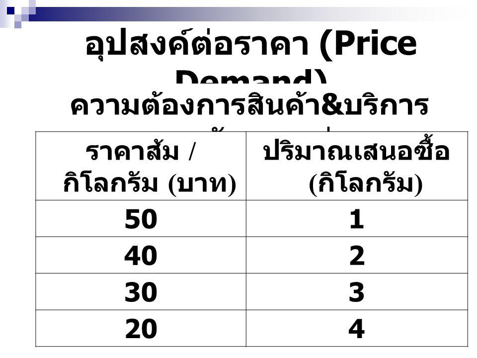 สาเหตุที่ปริมาณซื้อแปรผกผัน กับราคาสินค้า ผลทางรายได้ ( Income Effect ) ผลทางการทดแทน ( Substitution Effect ) A B 10 5 0 2050 D ราคา ปริมาณ