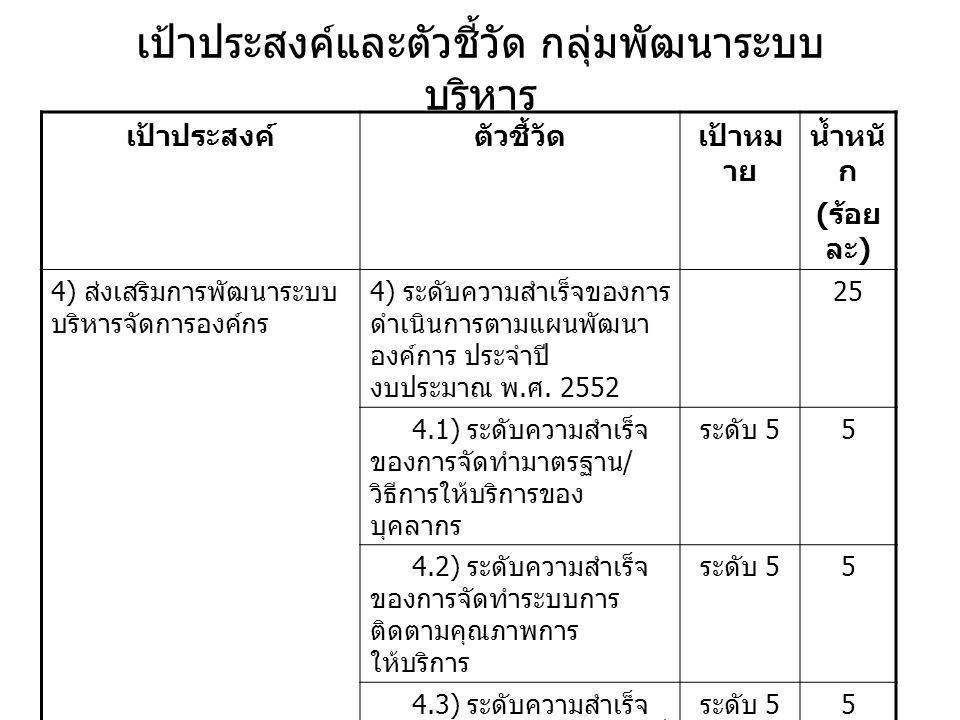 เป้าประสงค์และตัวชี้วัด กลุ่มพัฒนาระบบ บริหาร เป้าประสงค์ตัวชี้วัดเป้าหม าย น้ำหนั ก ( ร้อย ละ ) 4) ส่งเสริมการพัฒนาระบบ บริหารจัดการองค์กร 4) ระดับคว