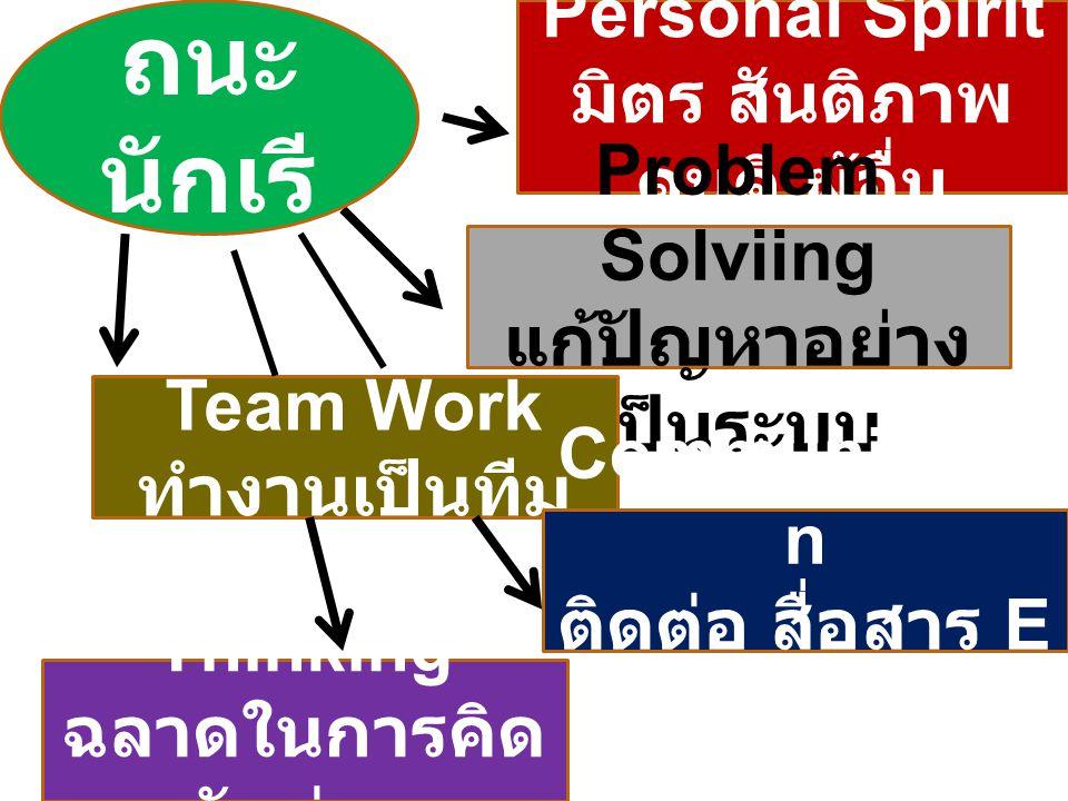 Personal Spirit มิตร สันติภาพ คนดี ผู้อื่น Problem Solviing แก้ปัญหาอย่าง เป็นระบบ Team Work ทำงานเป็นทีม สมรร ถนะ นักเรี ยน Thinking ฉลาดในการคิด รักอ่าน Communicatio n ติดต่อ สื่อสาร E ภาษาที่ 2