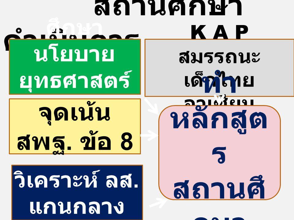 สถานศึกษา ดำเนินการ ศึกษา นโยบาย ยุทธศาสตร์ กระทรวง จุดเน้น สพฐ. ข้อ 8 วิเคราะห์ ลส. แกนกลาง K A P สมรรถนะ เด็กไทย อาเซียน ทำ หลักสูต ร สถานศึ กษา