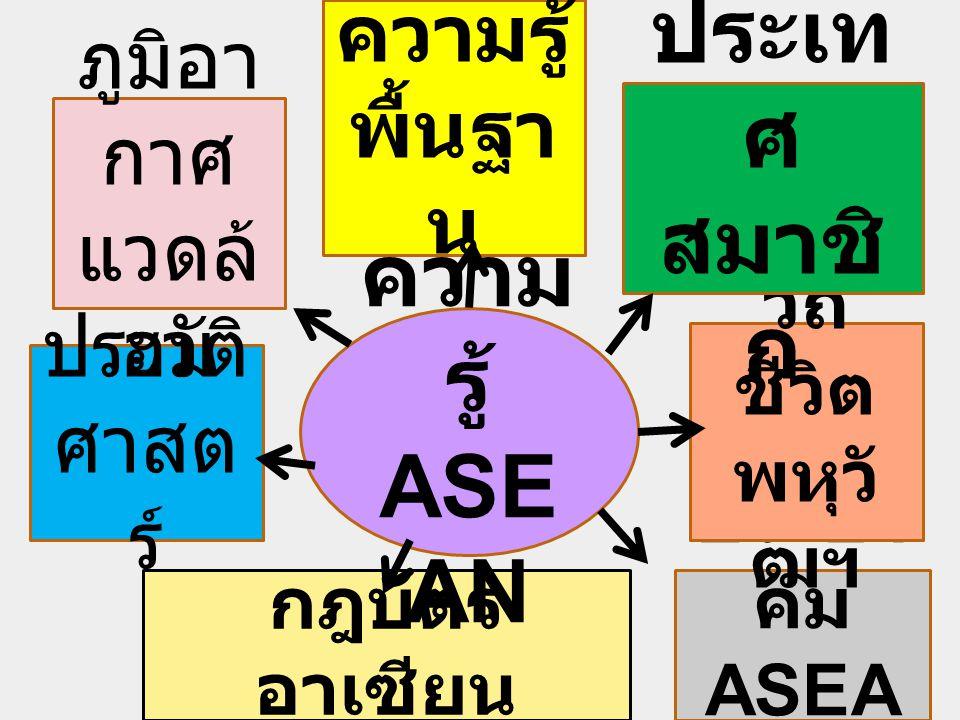 ความรู้ พื้นฐา น ประชา คม ASEA N วิถี ชีวิต พหุวั ฒฯ ประเท ศ สมาชิ ก กฎบัตร อาเซียน ประวัติ ศาสต ร์ ความ รู้ ASE AN ภูมิอา กาศ แวดล้ อม