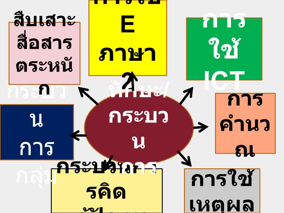 การใช้ E ภาษา 2 การใช้ เหตุผล การ คำนว ณ การ ใช้ ICT กระบวนกา รคิด แก้ปัญหา กระบว น การ กลุ่ม ทักษะ / กระบว น การ สืบเสาะ สื่อสาร ตระหนั ก
