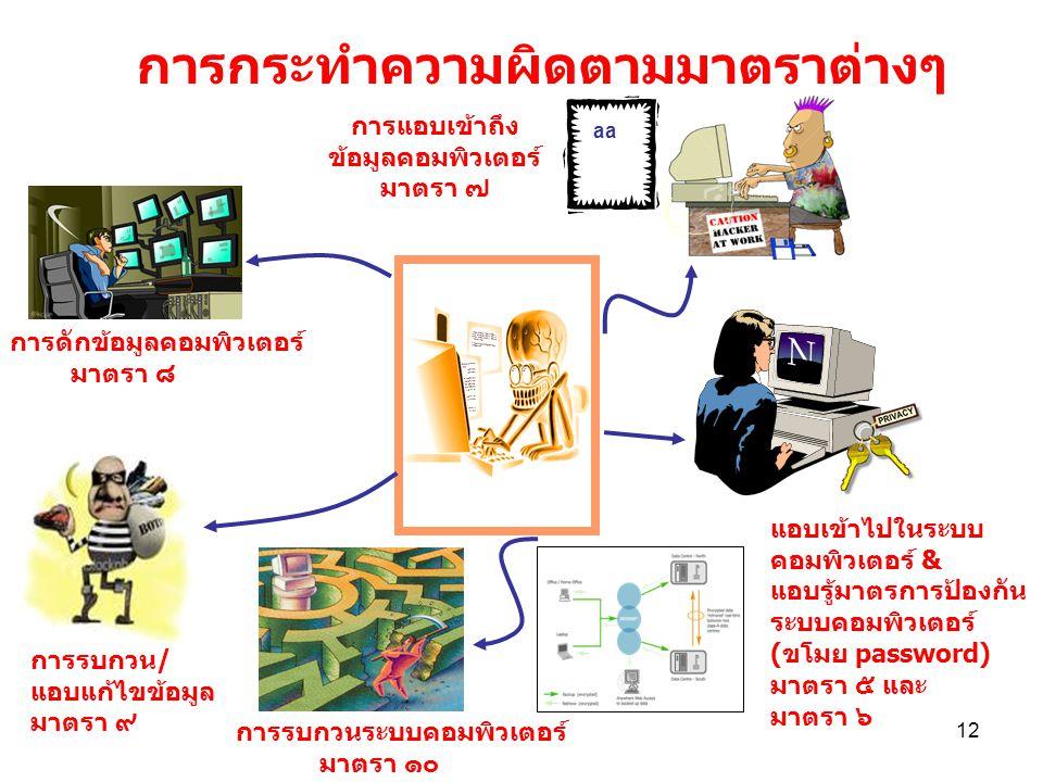 12 aa การดักข้อมูลคอมพิวเตอร์ มาตรา ๘ การรบกวน/ แอบแก้ไขข้อมูล มาตรา ๙ แอบเข้าไปในระบบ คอมพิวเตอร์ & แอบรู้มาตรการป้องกัน ระบบคอมพิวเตอร์ (ขโมย passwo