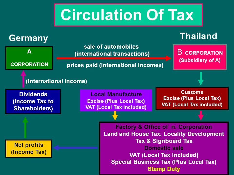 กฎหมายภาษีสรรพสามิต การบริหารจัดเก็บภาษีการตรวจปราบปราม กฎหมายที่สำคัญซึ่งเกี่ยวกับ การปฏิบัติราชการกรมสรรพสามิต - พ.