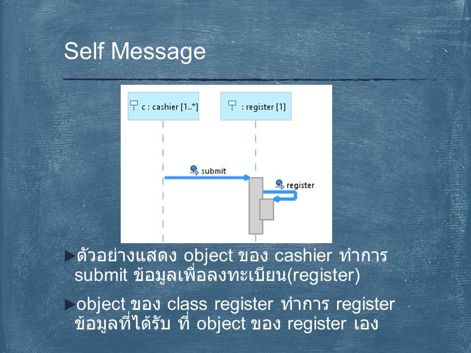  ตัวอย่างแสดง object ของ cashier ทำการ submit ข้อมูลเพื่อลงทะเบียน (register)  object ของ class register ทำการ register ข้อมูลที่ได้รับ ที่ object ข