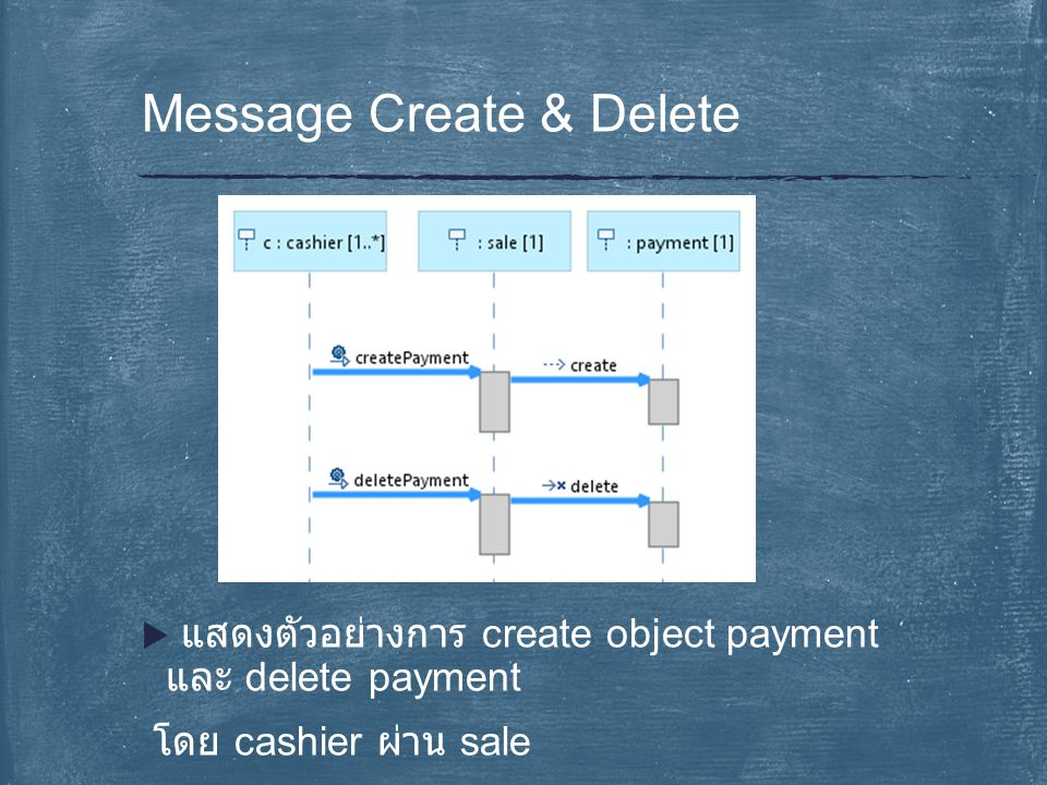  แสดงตัวอย่างการ create object payment และ delete payment โดย cashier ผ่าน sale Message Create & Delete