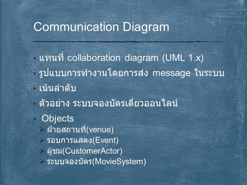 แทนที่ collaboration diagram (UML 1.x) รูปแบบการทำงานโดยการส่ง message ในระบบ เน้นลำดับ ตัวอย่าง ระบบจองบัตรเดี่ยวออนไลน์ Objects  ฝ่ายสถานที่ (venue