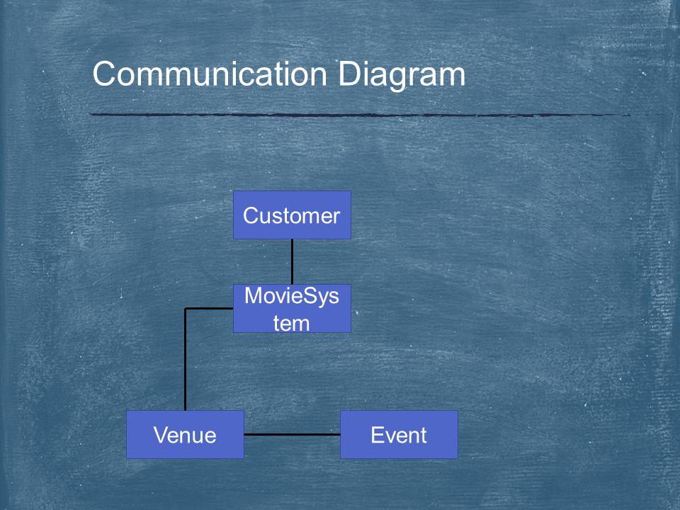 Communication Diagram Customer MovieSys tem VenueEvent