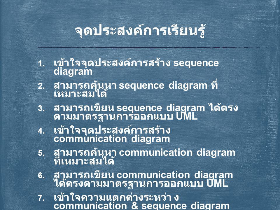 Sequence Diagram 1.Use Case Diagram แสดงการใช้งานและความสัมพันธ์ของผู้ใช้ระบบ (actor) และการใช้งาน 2.Class Diagram คลาส ส่วนประกอบคลาส ความสัมพันธ์ 3.Sequence Diagram แสดงการโต้ตอบหรือการตอบสนองต่อผู้ใช้ 4.Communication Diagram(Collaboration Diagram UML1.x) แสดงการโต้ตอบหรือการตอบสนองระหว่างวัตถุ 5.Activity Diagram แสดงการทำงานของข้อมูลทั้งระบบ 1.Use Case Diagram แสดงการใช้งานและความสัมพันธ์ของผู้ใช้ระบบ (actor) และการใช้งาน 2.Class Diagram คลาส ส่วนประกอบคลาส ความสัมพันธ์ 3.Sequence Diagram แสดงการโต้ตอบหรือการตอบสนองต่อผู้ใช้ 4.Communication Diagram(Collaboration Diagram UML1.x) แสดงการโต้ตอบหรือการตอบสนองระหว่างวัตถุ 5.Activity Diagram แสดงการทำงานของข้อมูลทั้งระบบ