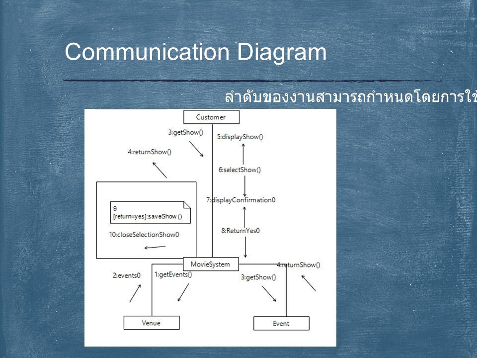Communication Diagram ลำดับของงานสามารถกำหนดโดยการใช้ตัวเลขกำกับได้