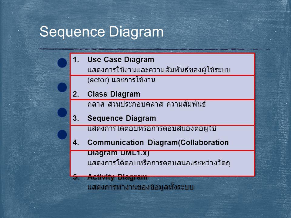 Sequence Diagram 1.Use Case Diagram แสดงการใช้งานและความสัมพันธ์ของผู้ใช้ระบบ (actor) และการใช้งาน 2.Class Diagram คลาส ส่วนประกอบคลาส ความสัมพันธ์ 3.