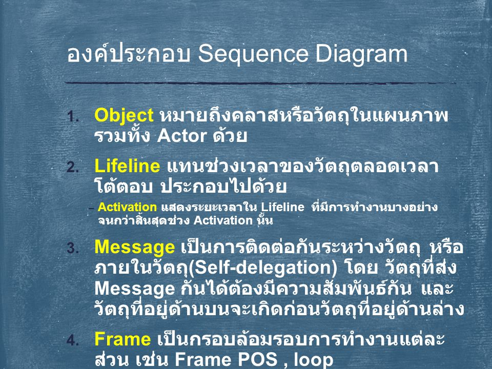 Sequence Diagram object messa ge frame frame as combined fragment lifeline activat ion