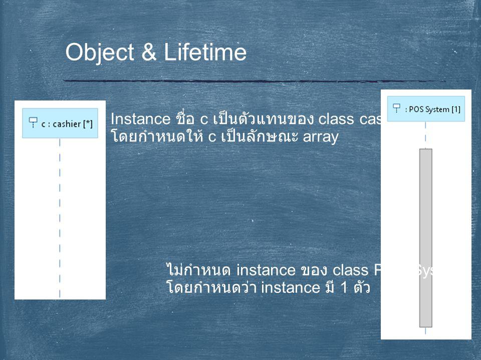 Object & Lifetime Instance ชื่อ c เป็นตัวแทนของ class cashier โดยกำหนดให้ c เป็นลักษณะ array ไม่กำหนด instance ของ class POS System โดยกำหนดว่า instan