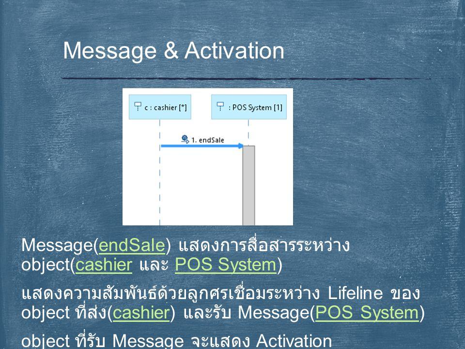 Message(endSale) แสดงการสื่อสารระหว่าง object(cashier และ POS System) แสดงความสัมพันธ์ด้วยลูกศรเชื่อมระหว่าง Lifeline ของ object ที่ส่ง (cashier) และร