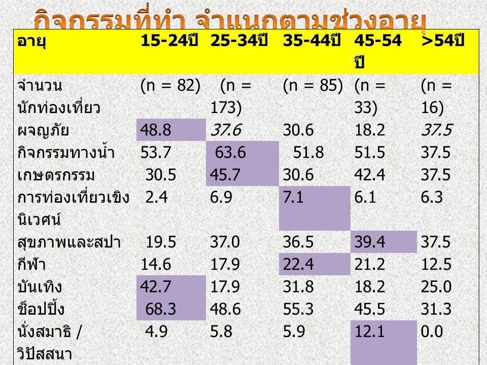 อายุ 15-24 ปี 25-34 ปี 35-44 ปี 45-54 ปี >54 ปี จำนวน นักท่องเที่ยว (n = 82) (n = 173) (n = 85) (n = 33) (n = 16) ผจญภัย 48.837.630.618.237.5 กิจกรรมท