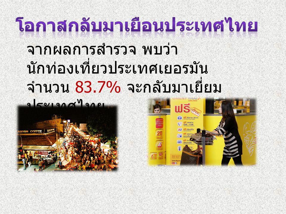 จากผลการสำรวจ พบว่า นักท่องเที่ยวประเทศเยอรมัน จำนวน 83.7% จะกลับมาเยี่ยม ประเทศไทย