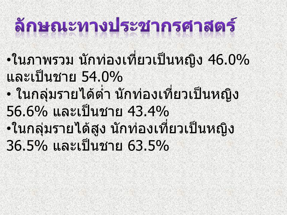 ในภาพรวม นักท่องเที่ยวเป็นหญิง 46.0% และเป็นชาย 54.0% ในกลุ่มรายได้ต่ำ นักท่องเที่ยวเป็นหญิง 56.6% และเป็นชาย 43.4% ในกลุ่มรายได้สูง นักท่องเที่ยวเป็น