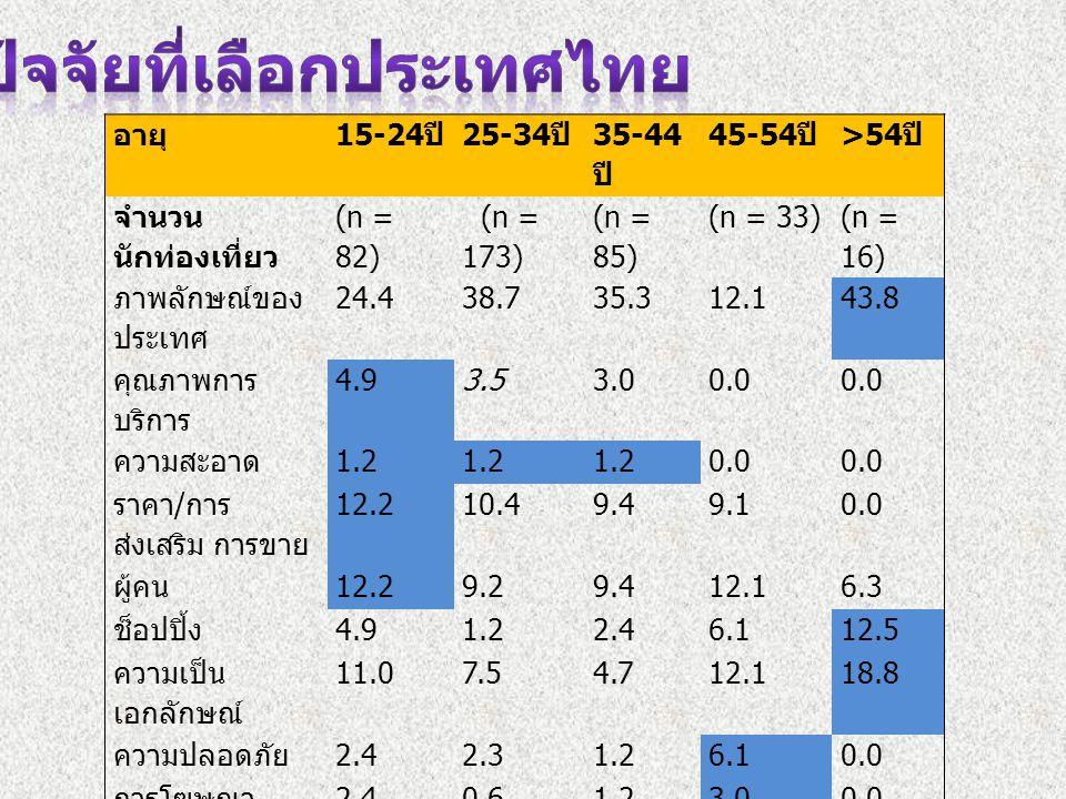 อายุ 15-24 ปี 25-34 ปี 35-44 ปี 45-54 ปี >54 ปี จำนวน นักท่องเที่ยว (n = 82) (n = 173) (n = 85) (n = 33) (n = 16) ภาพลักษณ์ของ ประเทศ 24.438.735.312.1