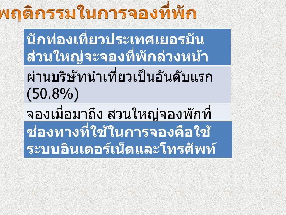 อยู่ในประเทศไทยมากกว่า 10 วัน อยู่ในประเทศไทยประมาณ 7-9 วัน เดินทางไปภาคใต้ 58.8% เดินทางไปภาคกลาง 33.3% กรุงเทพฯและปริมณฆล 32.3%