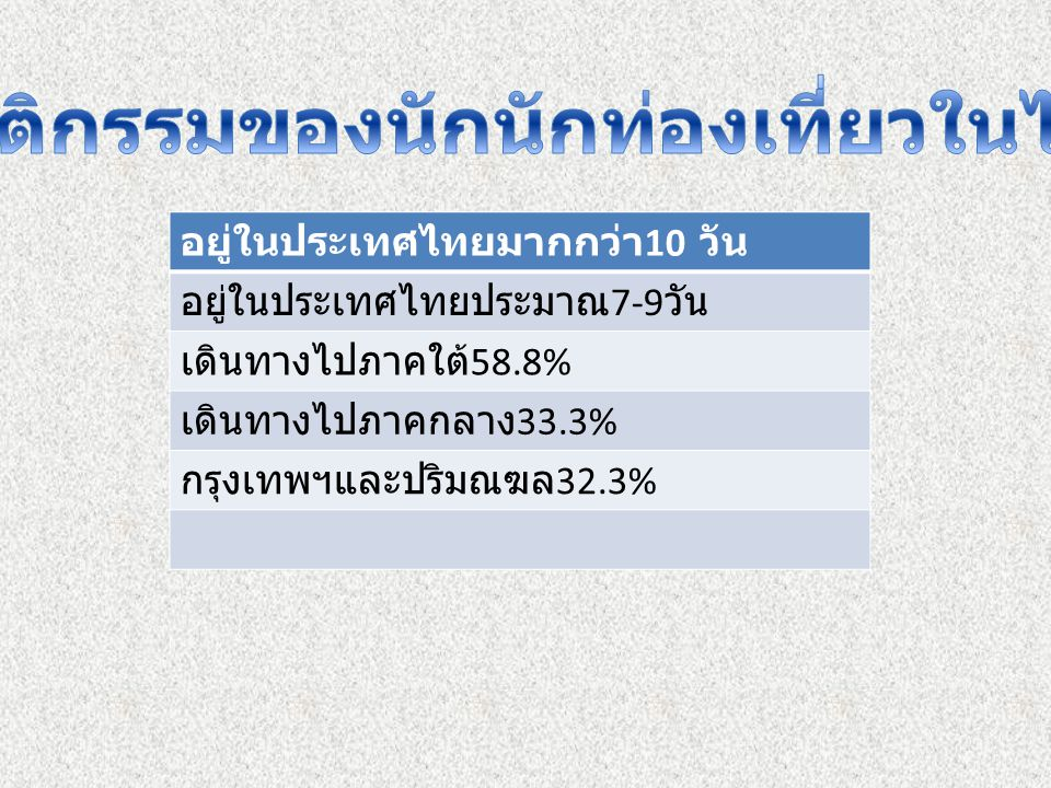 คนไทยที่พูดภาษาอังกฤษไม่ค่อยได้ จะ เดินหนเวลาพูดด้วย