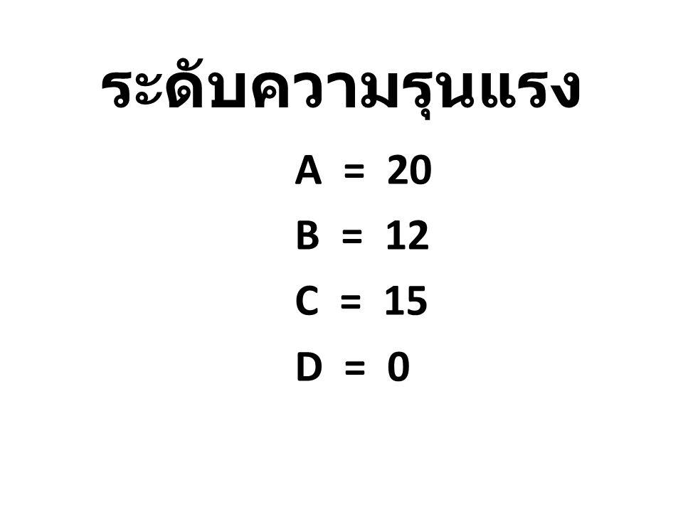 ระดับความรุนแรง A = 20 B = 12 C = 15 D = 0