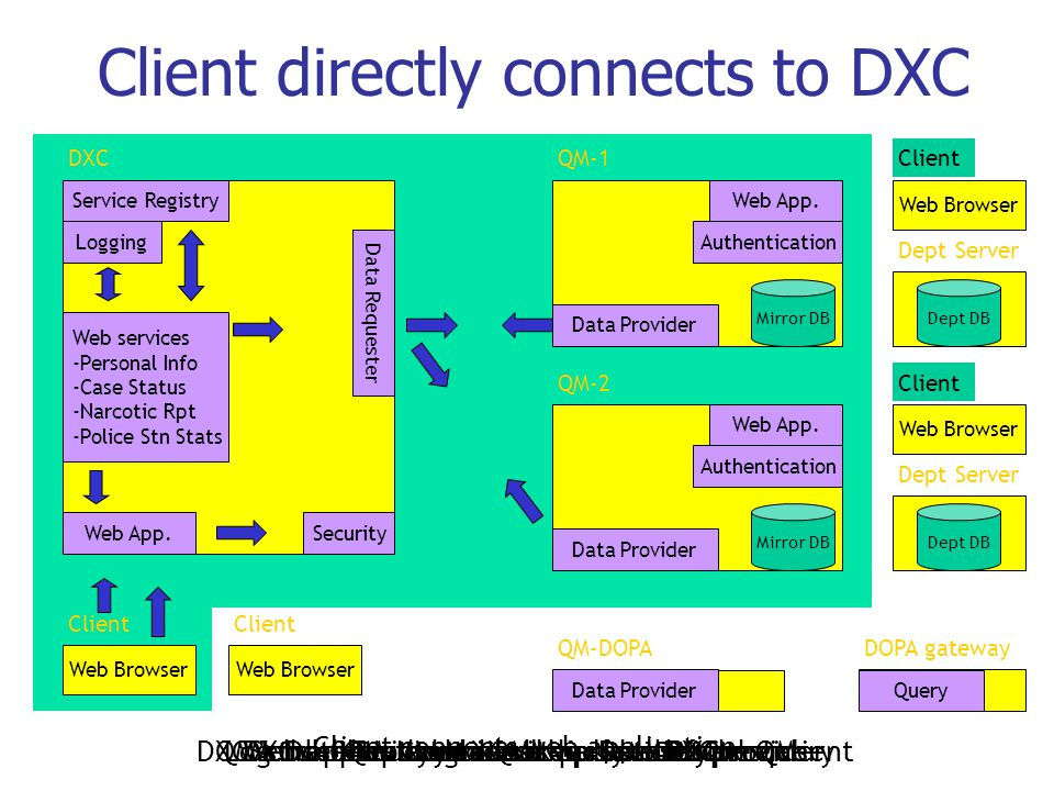 Client directly connects to DXC DXCQM-1 QM-DOPA Client Web App. Service Registry Security Data Requester Web services -Personal Info -Case Status -Nar